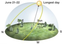 Sun angle path illustrations 40N Summer CROPweb300